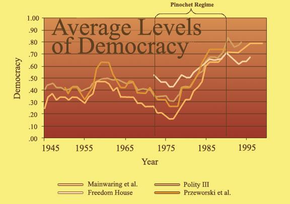 Latin America And Democracy 17